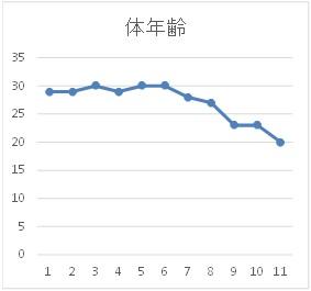 行川様【体年齢グラフ】
