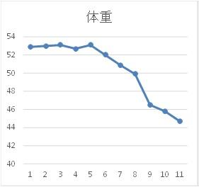 行川様【体重グラフ】